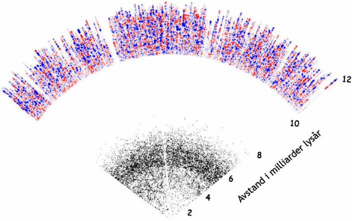 Et tverrsnitt utover i verdensrommet gjennom 3D-kartet fra Sloan Digital Sky Survey. Foreløpig er det en blindsone mellom de fjerneste av galaksene (svarte prikker) og de nærmeste hydrogenskyene (røde og blå prikker), mellom 8 og 10 milliarder lysår. Denne blindsonen kan fylles med flere galakser som vil kunne kartlegges med et nytt mulig prosjekt, BigBOSS, ved Kitt Peak National Observatory. (Figur: Anže Slosar og BOSS Lyman-alpha cosmology working group)