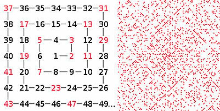 Ulamspiralen viser hvordan tall kan danne mønstre som ingen helt ut kan forklare. Til venstre: Hele tall er ordnet i spiral utover mot urviseren. Primtallene, som bare kan deles med seg selv og 1, er merket rødt. Til høyre: Det merkelige mønsteret av diagonaler som framkommer når primtallene er merket som røde punkter i en spiral med mange flere omdreininger. (Figur: Arnfinn Christensen, forskning.no og Wikipedia)