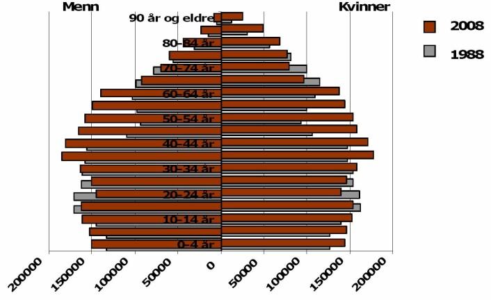 Befolkningsutvikling i hele landet fordelt på alder og kjønn i 1988 og 2008.