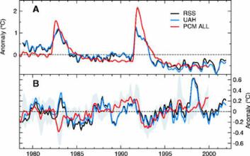 """""""Sort graf viser satelittdataene fra RSS, blå graf viser satelittdataene fra UAH og rød graf viser dataene fra klimamodellen. (Illustrasjon: Santer et al. 2003)"""""""