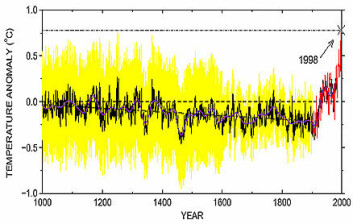 """Figur 1b i Summary for Policymakers, fra IPCCs tredje klimarapport, 2001."""