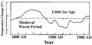 """""""Figur fra IPCCs andre klimarapport, 1995,"""""""