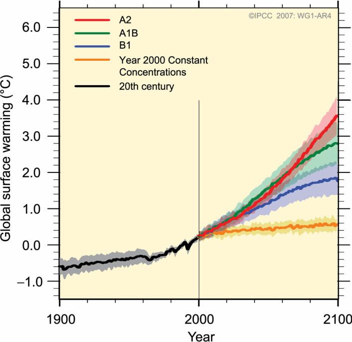 """""""Observert global middeltemperatur og prognoser ut fra forskjellige scenarier, hentet fra IPCCs klimarapport fra 2007. Ingen data om havet ble brukt i disse modellene. (Illustrasjon: IPCC)"""""""