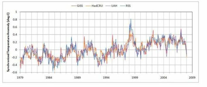 """""""Temperaturutviklingen fra 1979, det vil si for perioden med satellittobeservert temperatur til og med januar 2008."""""""