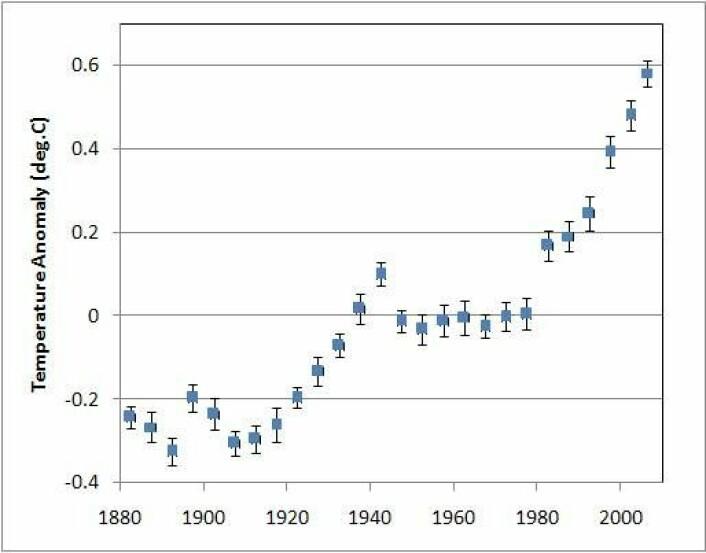 """""""5-års global middeltemperatur, 1880 til i dag. (Figur:NASA/GISS)"""""""