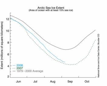 Figuren viser utviklingen i sjøisutbredelsen i smeltesesongen i 2007 og 2008, sammenlignet med normalen, dvs. gjennomsnittet for september i perioden 1979-2000 (Kilde: National Snow and Ice Data Center).