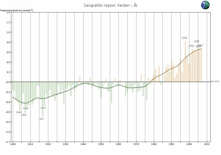Hver søyle viser avviket fra normaltemperaturen for jordkloden for de enkelte år, mens den svarte streken tilsvarer et 10 års middel. (Kilde: Meteorologisk institutt)