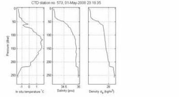 Figur 2 Profiler av temperatur, saltholdighet og tetthet som viser en ekstrem kald, salt og tung bunnstrøm i de nederste 40 meterne ca. 120 km sør for terskelen i Storfjorden.