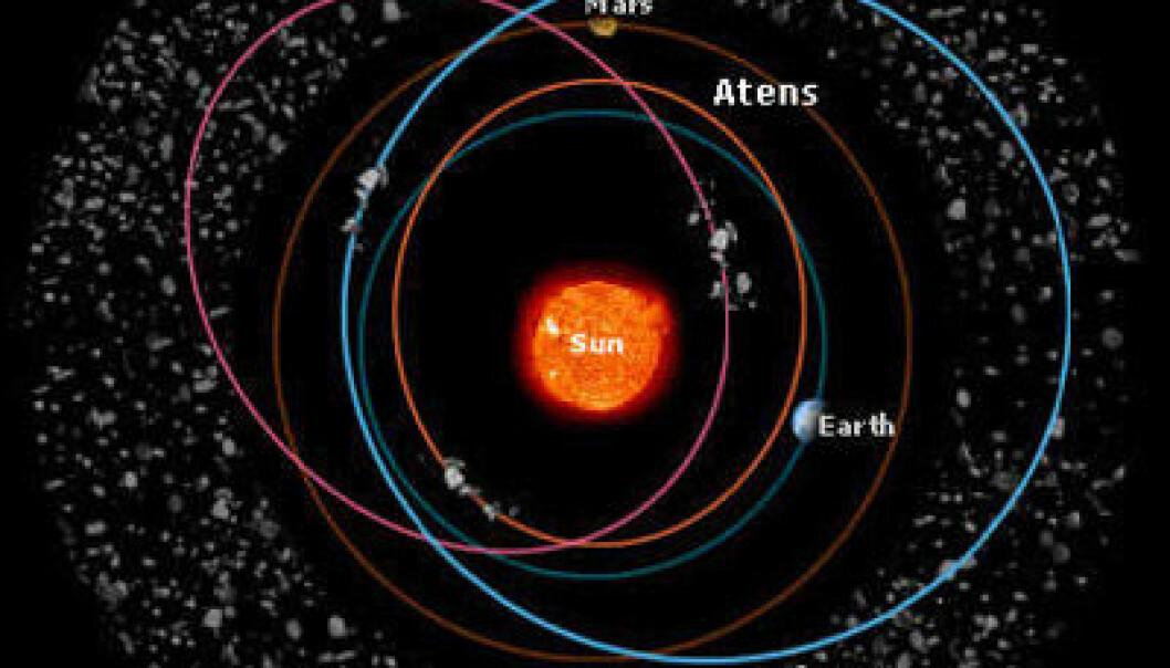 """""""Denne fremstillingen viser hvordan asteroidefamiliene følger banene. Amor-asteroidene krysser banen til Mars, men ikke Jordens. Det er Apollo- og Aten-asteroidene som kryssen Jordens bane. Sistnevnte bruker mesteparten av sin tid på innsiden av Jordens bane, og krysser den bare såvidt før den forsvinner inn mot sola igjen. (Illustration: Medialab / ESA 2002)"""""""