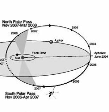"""""""Skjematisk fremstilling av Ulysses' lange bane over solens polområder."""""""