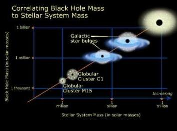 """""""Ved å måle hastighetene til stjernene inn mot sentrum av kulehopene, kan man finne ut om det er sorte hull der. Er hastighetene veldig store i kjernen, må det være et sort hull som drar på stjernene. (Illustrasjon: NASA/STScI)"""""""
