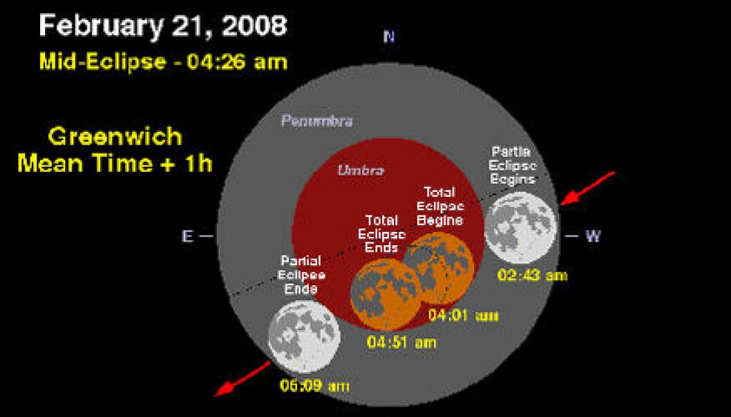 """""""Total måneformørkelse. Illustrasjon: Fred Espenak, NASA/Goddard Space Flight Center."""""""