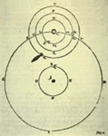 """""""Tegning av Tycho Brahes system for planetene. Siden skulle Brahes elev, Johannes Kepler, ta utgangspunkt i sin læremesters arbeid for å utarbeide sine lover om planetenes bevegelser."""""""
