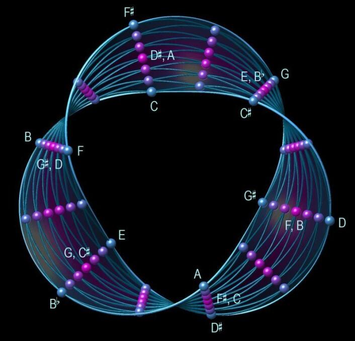 """""""Dette Möbiusbåndet er en figur med uendelig antall dimensjoner projisert ned i våre tre rom-dimensjoner. Kulene på overflaten er akkorder."""""""