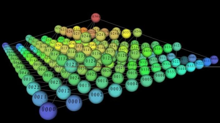 """""""Figuren viser akkorder med fire toner. Pyramiden er egentlig en kjegle projisert ned i våre tre dimensjoner. Den røde kula øverst representerer en forminsket septim, som deler opp en oktav i like store intervaller. De blå kulene representerer akkorder der tonene er klumpet tettere sammen på klaviaturet."""""""