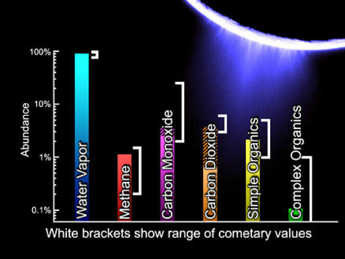 """""""Den kjemiske sammensetningen som Cassini målte i vannspruten fra Enceladus 12. mars 2008. Type og mengde kjemiske stoffer minner om det som kommer fra kometer (hvite klammer). Bildet er en illustrasjon."""""""