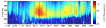 """""""Data fra radarmåling av elektrontetthet.>  Dette har EISCAT-direktøren selv, Tony van Eyken, tatt tak i. Han har i hard konkurranse lykkes med å få opprettet en internasjonal forskergruppe ved ISSI (International Space Science Institute) i Bern. - ISSI finansierer en rekke workshops som bringer sammen ledende atmosfæreforskere og -modellutviklere for å dra nytte av den bonanza av radardata IPY-målingene har ført til, sier van Eyken. Gruppen, hvor flere norske forskere er involvert, skal altså teste modellen opp mot de nye dataene, og dessuten forbedre fysikken som ligger bak modellene. De vil ha nok å gjøre i årene framover. - Seks vitenskapelige artikler er under planlegging, sier EISCAT-direktøren."""