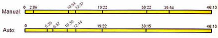 """""""Figuren viser hvordan fysikk-forelesningen ble delt opp i avsnitt manuelt (øverst) og av dataprogrammet (nederst)."""""""