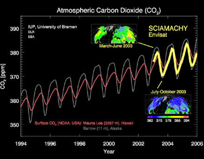"""""""Envisat måler de samme årlige svingningene i mengden karbondioksid i atmosfæren som det registreres på bakken. Bildet er en illustrasjon."""""""