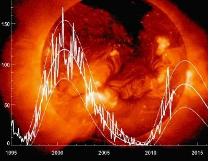 Her er oppdatert solflekk-prognose som nylig kom fra NASA. Men akkurat dette max-nivået var det andre som varslet om allerede for 8 år siden. (Foto: (Hathaway / NASA MSFC))