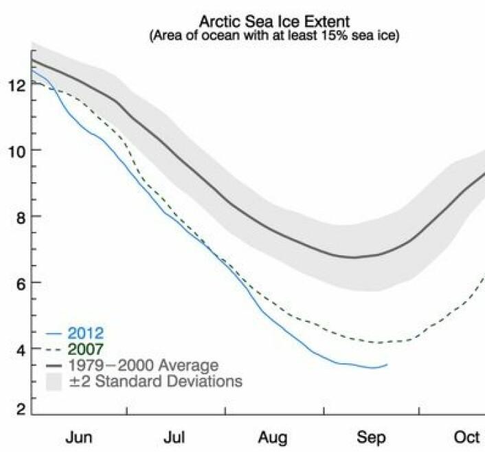 Nå er det offisielt: Bunnpunktet for sjøisens utbredelse i 2012 er passert. Det ble en solid rekord i år. (Enhet: million km2) (Foto: (NOAA NSIDC))