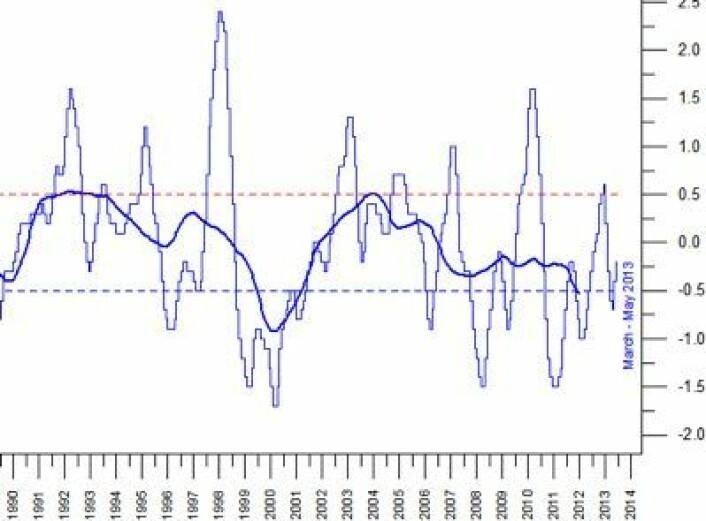 NOAAs Ocean Nino Index (ONI) oppdatert med verdien for mars/april/mai. (Foto: (NOAA))