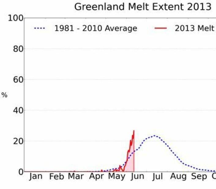 """Prosentvis areal-andel av Grønlands iskappe hvor det pågår smelting, sett i forhold til """"normalen"""". (Foto: (NSIDC / T Mote, Univ Georgia))"""