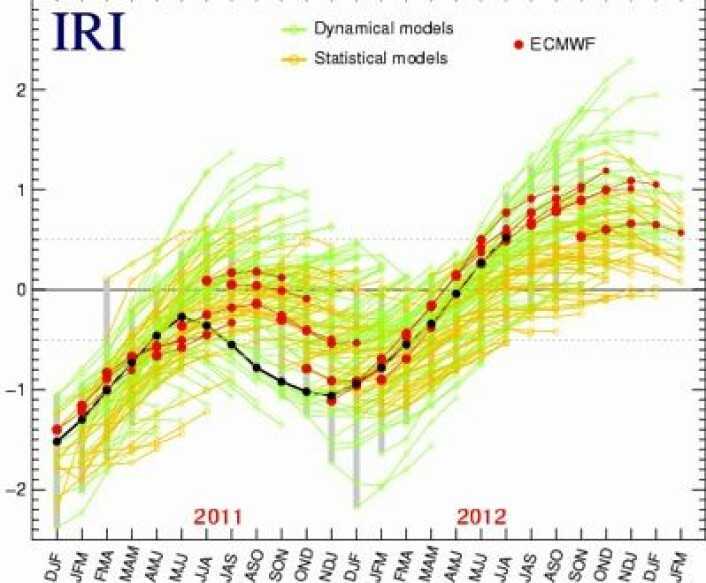 Prognosen fra det europeiske værvarslingssenteret ECMWF (røde punkter) har brått skiftet oppfatning: Det blir knapt nok noen El Ninjo i det hele tatt i Stillehavet i høst. (Sorte punkter er observasjoner). (Foto: (IRI / ECMWF))