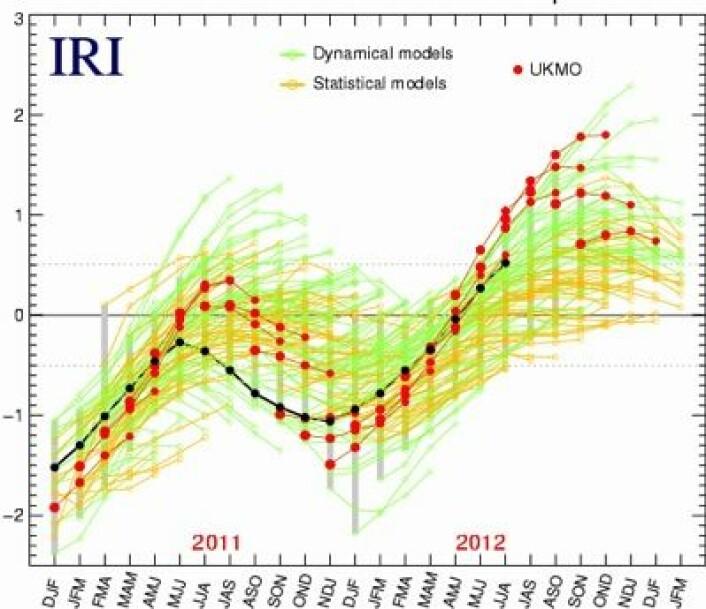 Modellen ved UK Met Office (rødt) varslet at det skulle bli en solid El Ninjo denne høsten. Nå har den oppdaget hva som egentlig skjer i Stillehavet i disse dager. Sorte punkter er observasjoner. (Foto: (IRI / UK MetOffice))