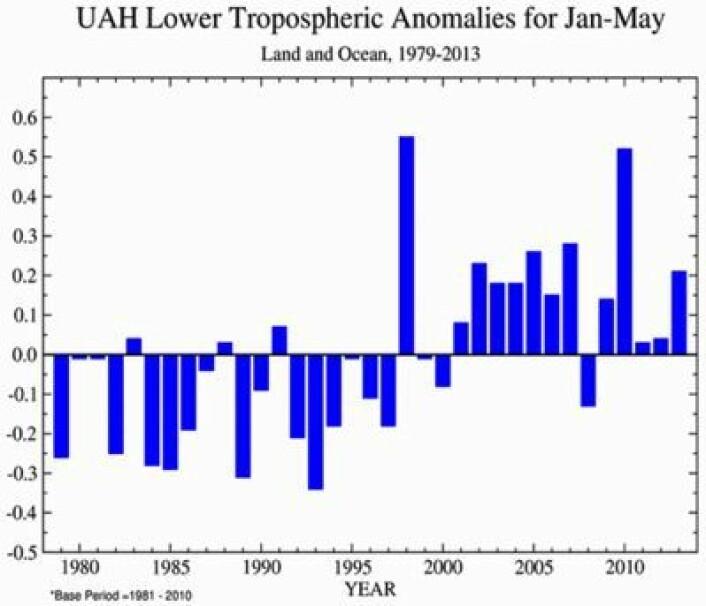 Temperatur-avvik i nedre troposfære for perioden januar-mai, siden satellittmålingene startet. Beregnet av UAH. (Foto: (UAH, grafikk NOAA))