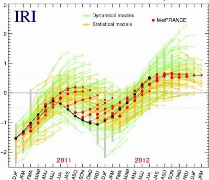 Bra jobbet av prognosemodellen (rødt) fra MeteoFrance siste halve året. Men hva i all verden drev den med i fjor på denne tiden? (Sorte prikker er observasjoner) (Foto: (IRI / MeteoFrance))