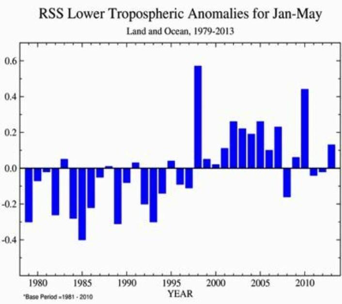Samme som over, men beregnet med RSS's algoritme. (Foto: (RSS / Grafikk NOAA))