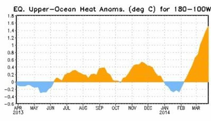 Bøyemålingene viser stadig mer varme under overflaten øst for datolinjen i Stillehavet. (Foto: (NOAA))