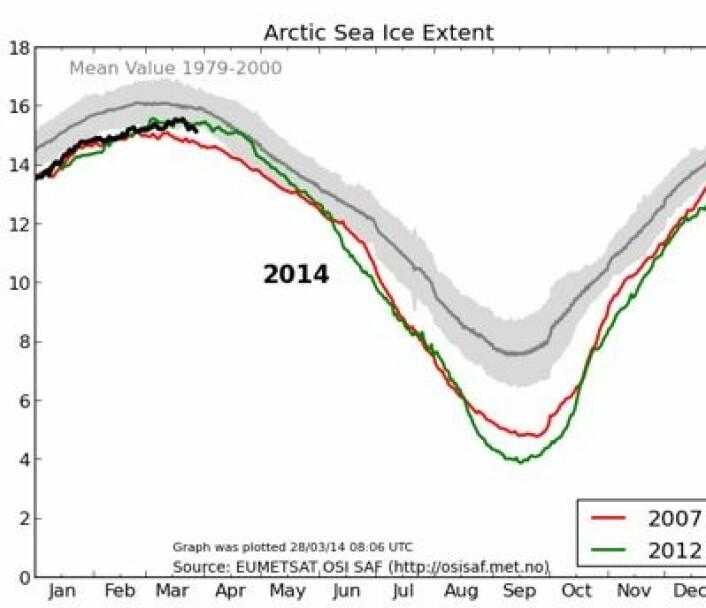 Toppen er passert. Det blir nok lite sjøis i Arktis i år, men vil årets smeltesesong likne mest på 2007 eller 2012? (Foto: (EUMETSAT osisaf.met.no))