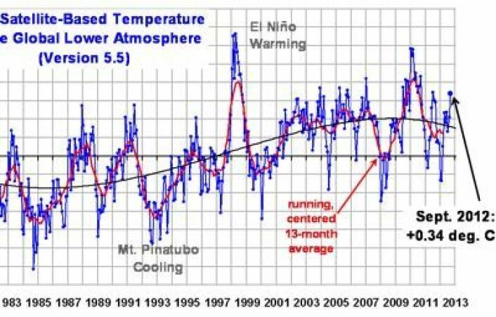 Nyjustert kurve fra UAH for global temperatur i nedre troposfære. (Glem den bølgende sorte kurven - den kommer nok til å vende oppover i løpet av året). (Foto: (Fra Roy Spencers blog))
