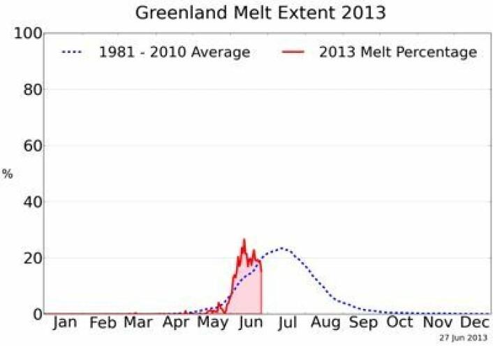 Årets smeltesesong oppe på Grønlandsbreen t.o.m. 27 juni. (Foto: (NSIDC / T. Mote, Univ Georgia))