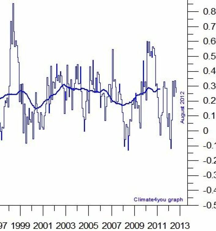 Her er RSS-kurven for august-temperaturen i nedre troposfære. I neste helgs blogg får vi se hva den viser for september. Også her forventes en varm høst. (Foto: (Data: EUMETSAT/NASA/NOAA/RSS. Grafikk: Climate4you))