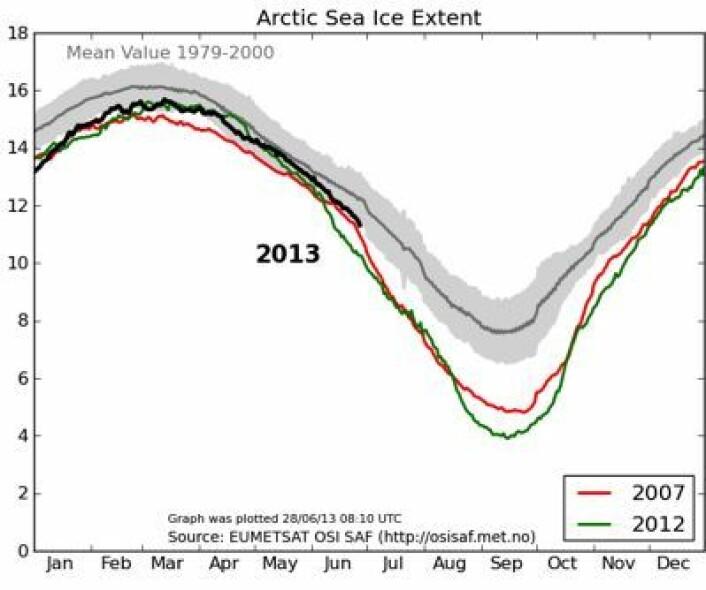 Sommerens issmelting i Arktis har så langt fulgt kurven fra 2007. Her oppdatert pr 28. juni. (Foto: (EUMETSAT osisaf.met.no))