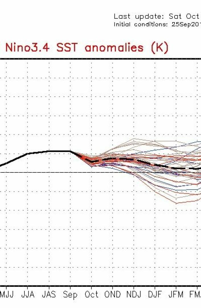 ENSO har nok nådd toppen for i år. Men det gjenstår å se hvordan troposfære-temperaturen responderer utover høsten. Her er NOAAs nyeste prognose for havoverflaten. (Foto: (NOAA))