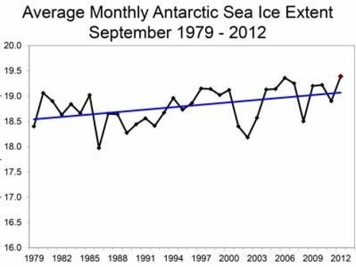 Oppover går det, om enn sakte, for sjøisens utstrekning i Antarktis. Enheten er millioner km2. (Foto: (NOAA NSIDC))