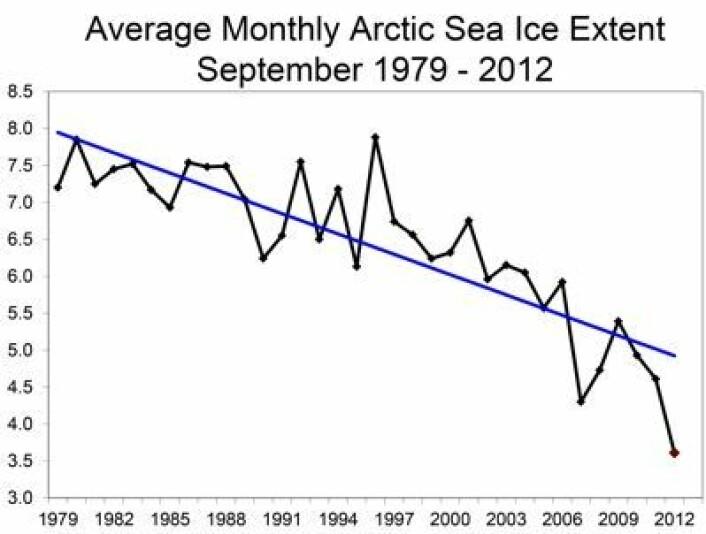 Ingen under, ingen ved siden. Her er den nye is-rekorden for september måned i Arktis. Måleenhet er millioner km2. (Foto: (NOAA NSIDC))