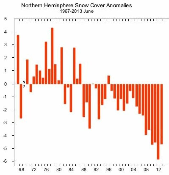 Nedadgående trend for snødekket areal i juni på den nordlige halvkule. Enheten er million km2, avvik fra normalen. (Foto: (Rutgers Univ))