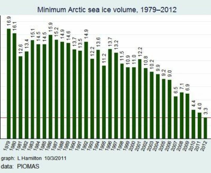 Oj, volumet av sjøisen i Arktis i september synes å være halvert siden 2007. Det gikk fort! (Foto: (Data: PIOMAS. Grafikk: L Hamilton))