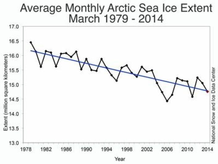 Satellittmålte verdier for sjøisens utbredelse i Arktis i mars-måned siden 1979. (Foto: (NSIDC))