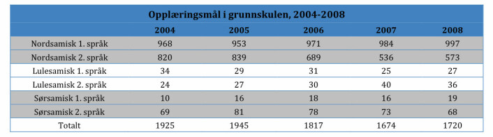 Tabell2: Elevar med samisk som opplæringsmål i grunnskulen, 2004-2008. Kjelde: Statistisk sentralbyrå