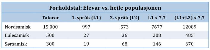 Tabell 3: Tal på samiskelevar i høve til heile og den potensielle populasjonen av samisktalande