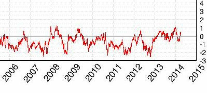 Mye sjøis globalt (nord   syd) nå i starten av april. (Foto: (Cryosphere Today))