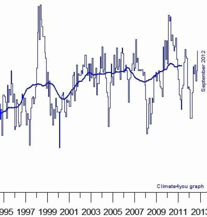 UAHs nye temperaturkurve for avviket fra normalen i nedre troposfære, slik den nå framstår på Climate4you. (Foto: (Data: NOAA/NASA/UAH. Grafikk: Climate4you))