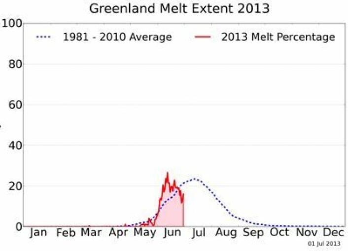 Daglige verdier for arealandel (%) av Grønlandsisen hvor smelting pågår, basert på passive mikrobølgemålinger fra satellitt. (Foto: (NSIDC / T. Mote, Univ Georgia))