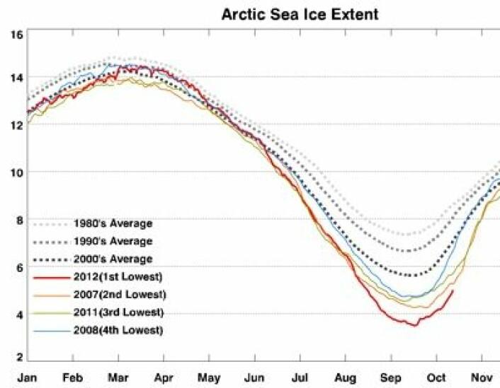 Sjøisens utstrekning i Arktis begynner å nærme seg kurven for 2007 nå. Her beregnet med en japansk algoritme. (Foto: (IARC-JAXA))